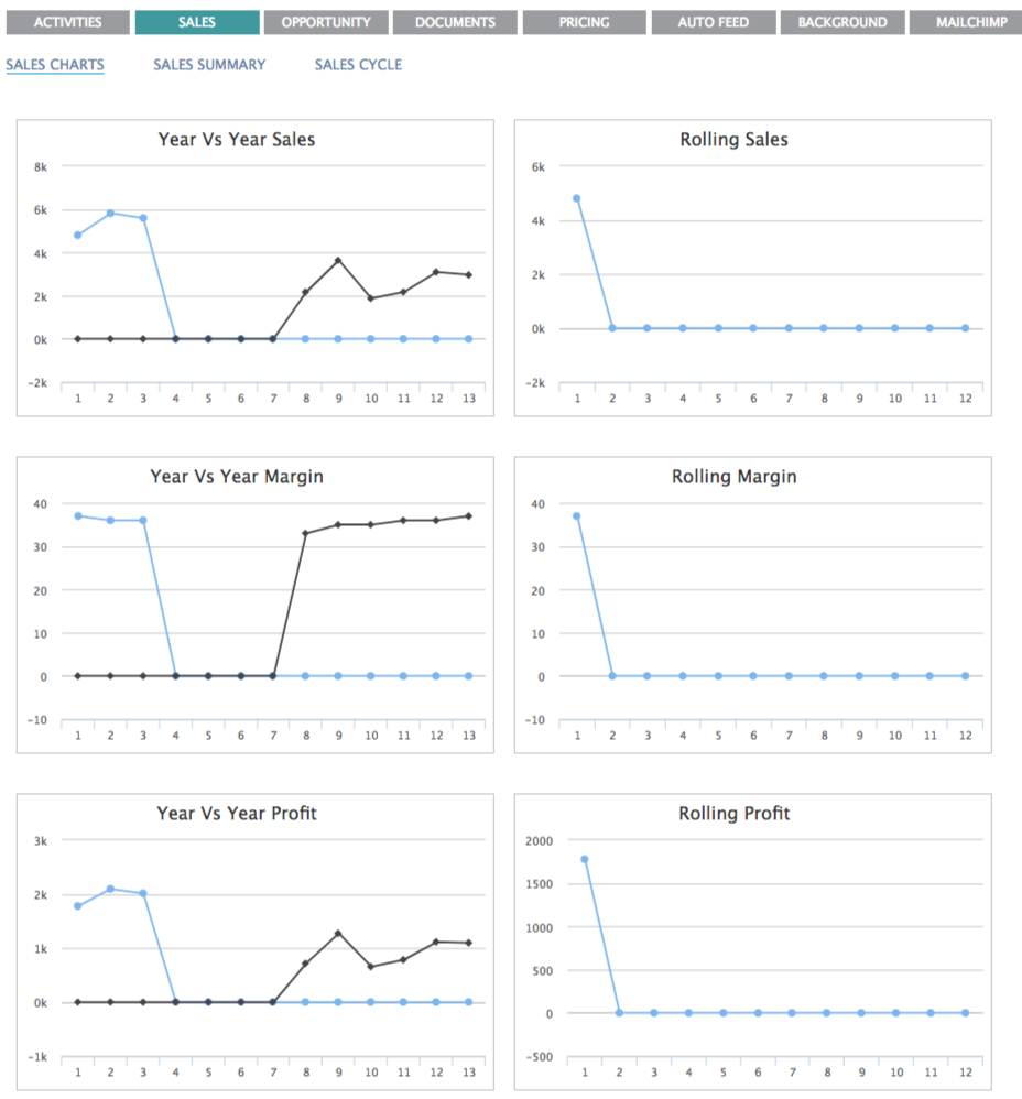Sales Charts in BuddyCRM